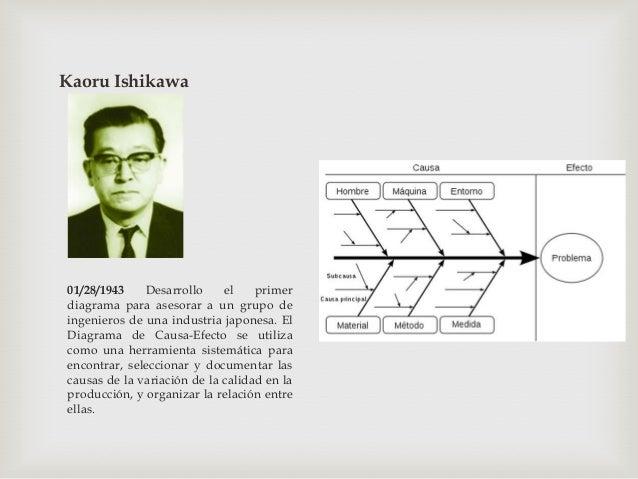 Armand Vallin Feigenbaum07/20/1944 Feigenbaum promovió la frase Control de la Calidad Total en Estados Unidos. Elcontrol d...