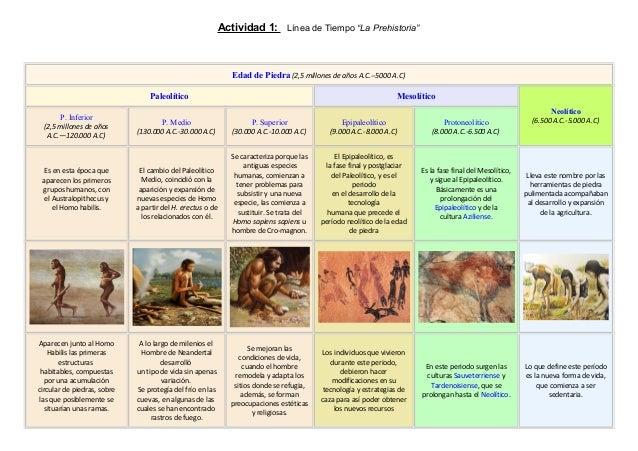 """Actividad 1: Línea de Tiempo """"La Prehistoria"""" Edad de Piedra (2,5 millones de años A.C.--5000 A.C) Paleolítico Mesolítico ..."""