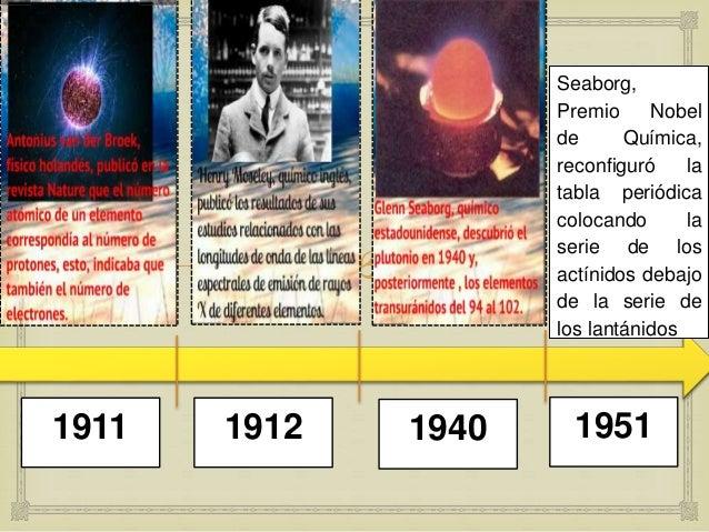 Lnea de tiempo 18691864 1870 1904 10 urtaz Image collections