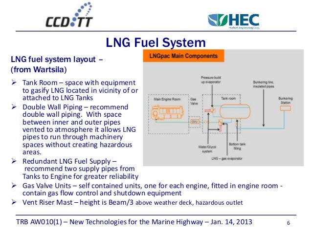lng effect on ship design rh slideshare net CNG Fuel System Natural Gas Fuel System