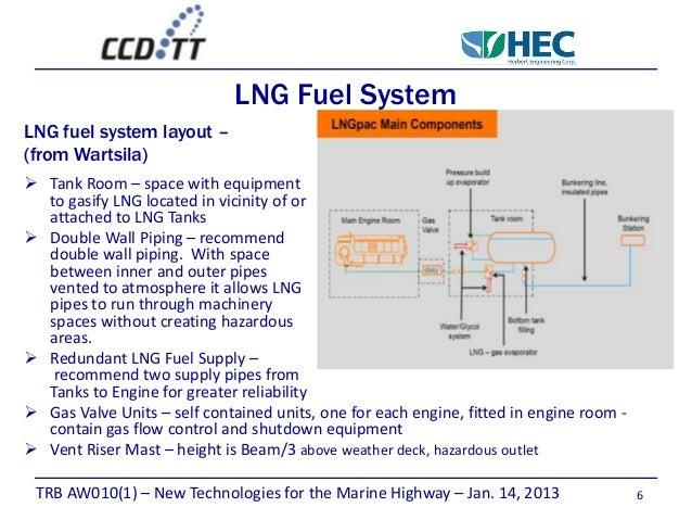 lng effect on ship design rh slideshare net CNG Fuel System LNG Process Flow Diagram