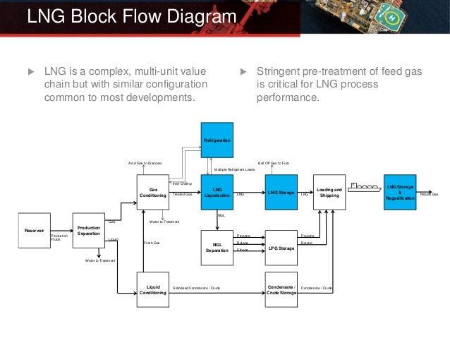 ccs learnings from the lng sector rh slideshare net Salt Natural Gas Storage Process Diagram LNG Plant Process Description