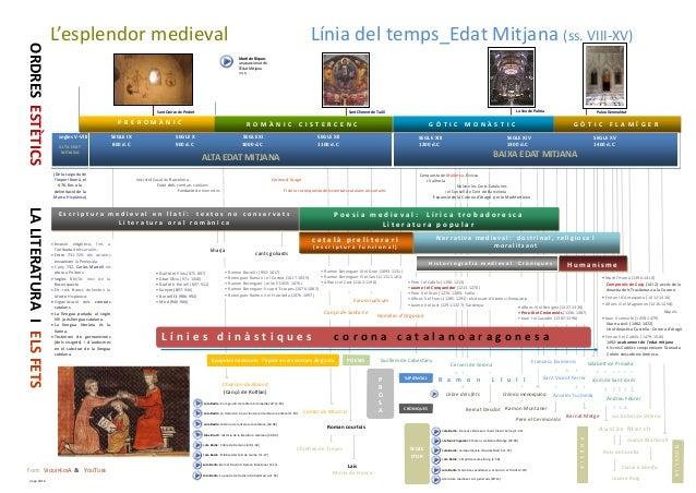 L'esplendor medieval Línia del temps_Edat Mitjana (ss. VIII-XV) ORDRESESTÈTICS • Invasió visigòtica, fins a l'arribada del...