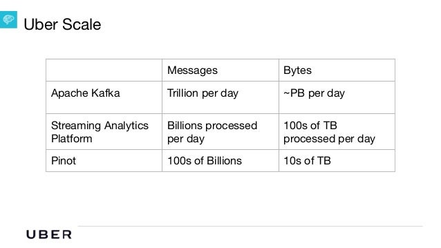 Pinot: Near Realtime Analytics @ Uber Slide 3