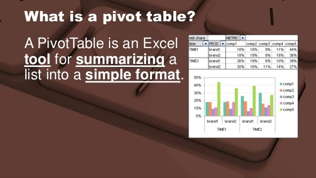 How long will it take to learn to create pivot tables and ...
