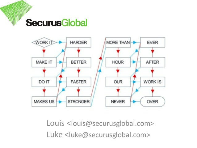 Louis <louis@securusglobal.com>Luke <luke@securusglobal.com>