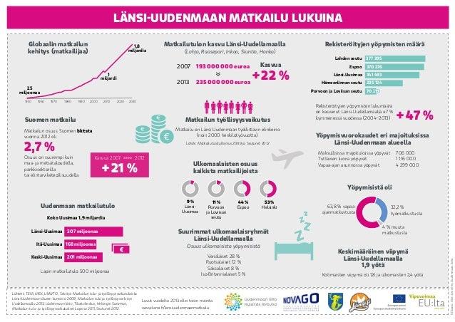 www.lansi.fi/lansiuudenmaanmatkailu LÄNSI-UUDENMAAN MATKAILU LUKUINA 2007  193 000 000 euroa 2013  235 000 000 euroa Suu...