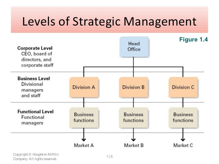 Strategic Management - Meaning and Important Concepts
