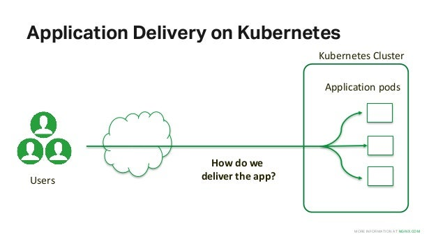 Load Balancing Applications on Kubernetes with NGINX
