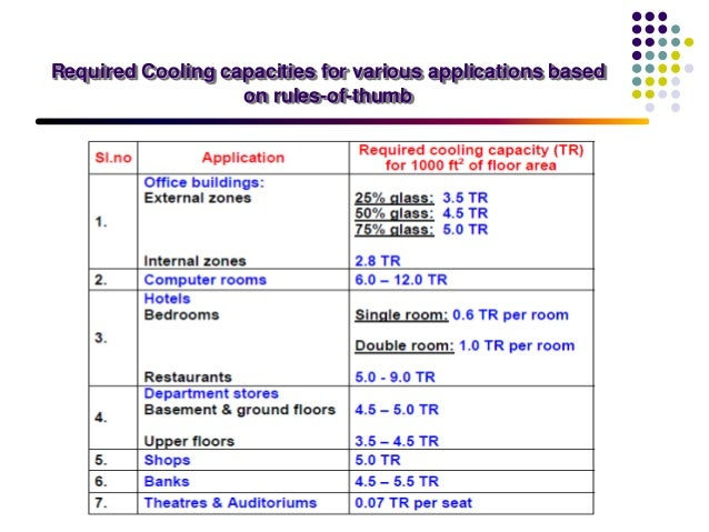 Load estimation in air conditioning for Office design rules of thumb