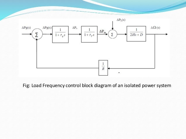 Load Frequency Control Of Two Area System