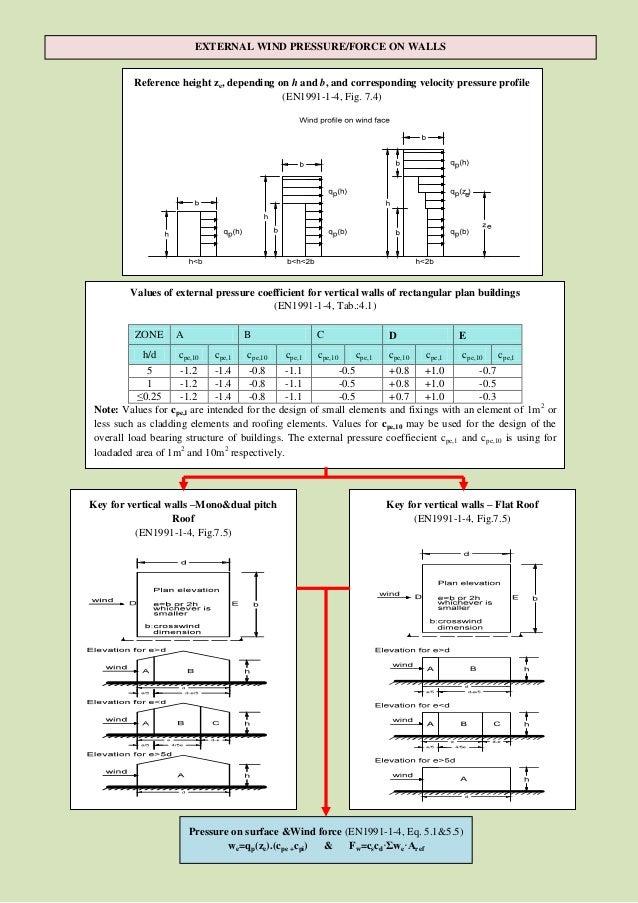 Roof Load Calculator Amp Wind Load Calculator Ture Design
