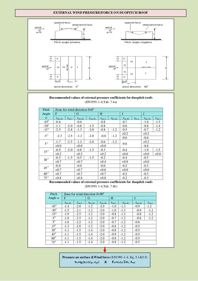 Simplified Notes Of Calculate Wind Amp Snow Loads Based On
