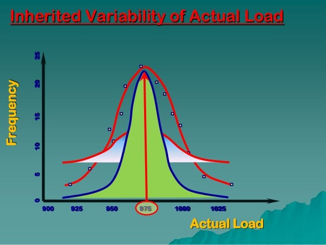 Inherited Variability of Actual Load            25Frequency            20            15            10            5        ...