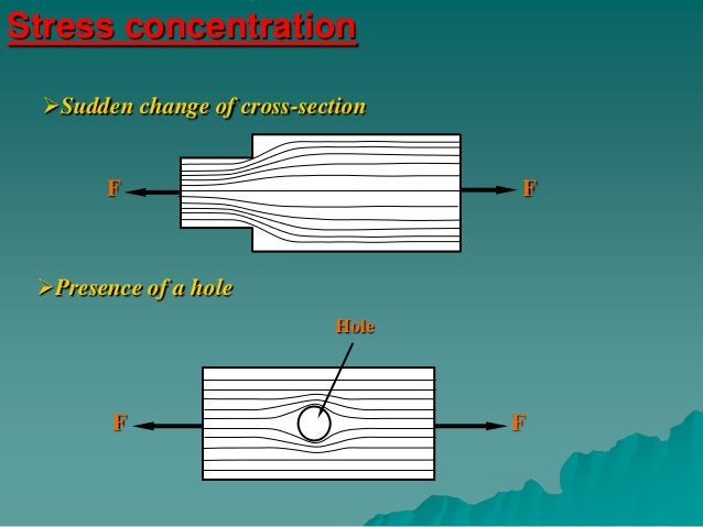 Stress concentration on gears                                 Low                                stress               High...