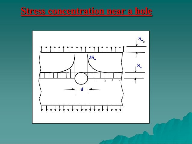 Hole            F                             F    Stresses are low where the streamlines are widely    spaced.   Stress...