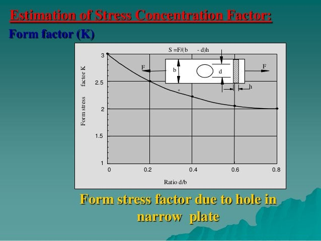 The stress concentration factor (K').                         K  = 1 + q(K -1)     Where q: index of sensitivity of the m...