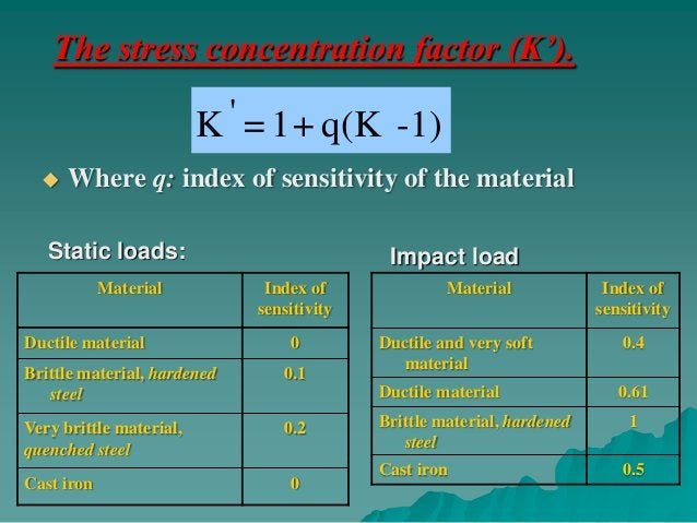 For repeated loads                                                      Index of sensitivity               Material       ...