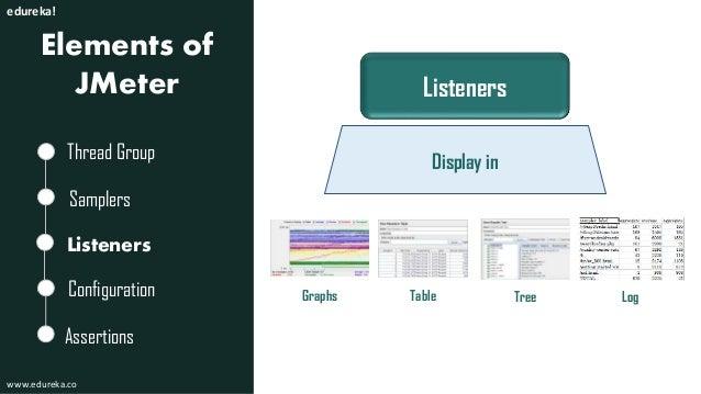 Load Testing Using JMeter Tutorial | Edureka