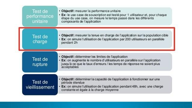 17 LES DIFFÉRENTS TYPES DE TEST• Objectif: mesurer la performance unitaire • Ex: le use case de souscription est testé pou...