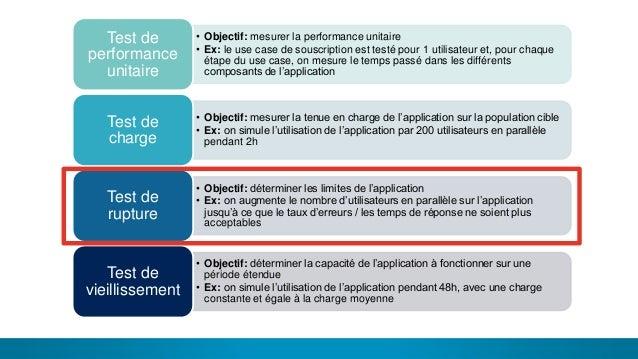 19 LES DIFFÉRENTS TYPES DE TEST• Objectif: mesurer la performance unitaire • Ex: le use case de souscription est testé pou...