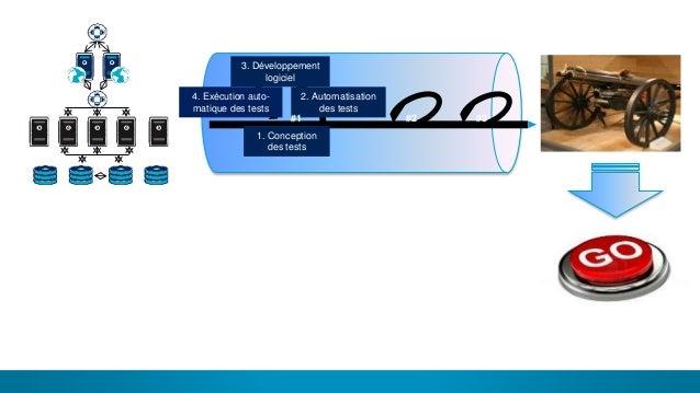 6 PROD Archi Dev Perf 1. Conception des tests 2. Automatisation des tests 3. Développement logiciel 4. Exécution auto- mat...