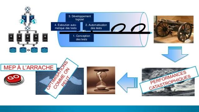 7 Archi Dev Perf PROD DélaiMEP À L'ARRACHE 1. Conception des tests 2. Automatisation des tests 3. Développement logiciel 4...
