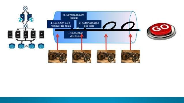 8 1. Conception des tests 2. Automatisation des tests 3. Développement logiciel 4. Exécution auto- matique des tests #1 #2...