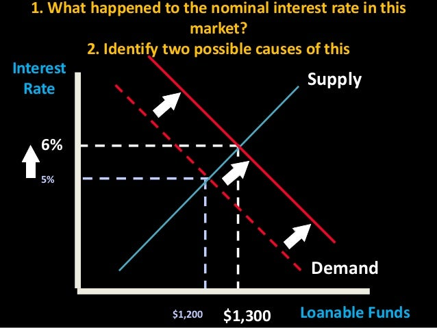 1. What happened to the nominal interest rate in this market? 2. Identify two possible causes of this Interest Supply Rate...