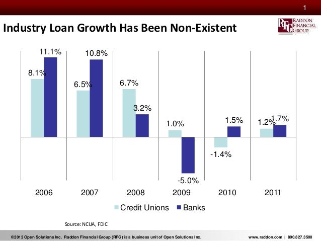 1Industry Loan Growth Has Been Non-Existent               11.1%                  10.8%         8.1%                       ...