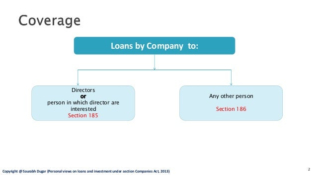 Section 185 and 186 - Loans and Investments by Company