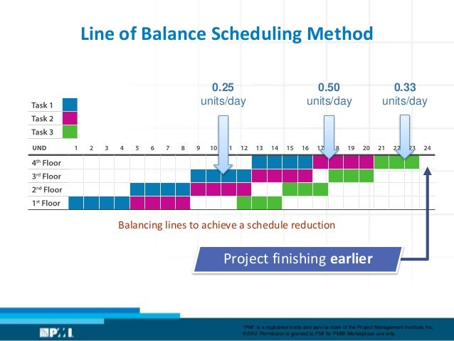 project completion method stochastic project scheduling Stochastic look-ahead scheduling method for linear construction projects project success poor scheduling can result in stochastic linear scheduling method.