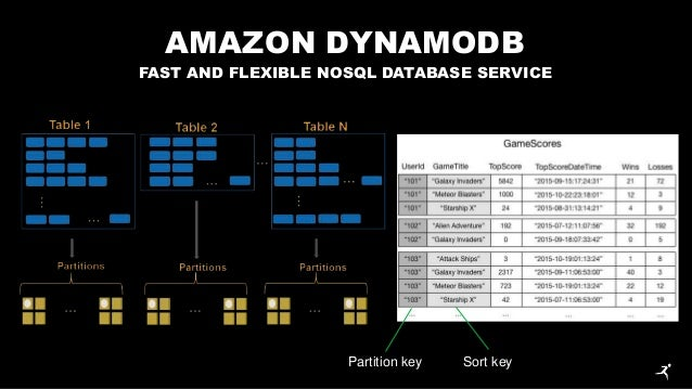 Reply Webinar Online - Mastering AWS - DB as a Service