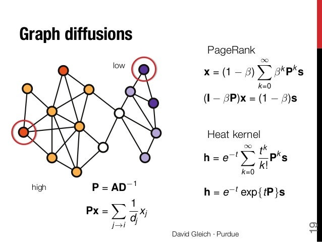 Localized methods in graph mining