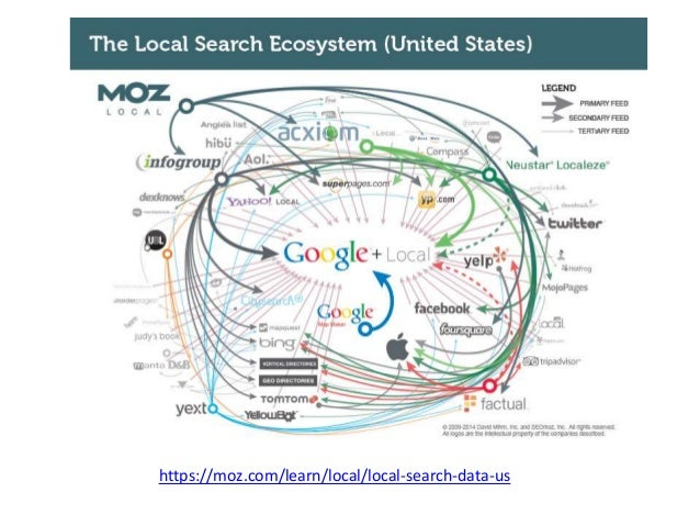 https://moz.com/learn/local/local-search-data-us