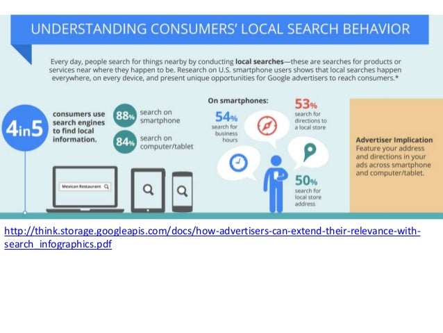 http://think.storage.googleapis.com/docs/how-advertisers-can-extend-their-relevance-with- search_infographics.pdf