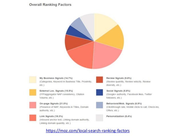 https://moz.com/local-search-ranking-factors