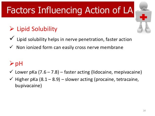 Factors Influencing Action of LA  Lipid Solubility  Lipid solubility helps in nerve penetration, faster action  Non ion...