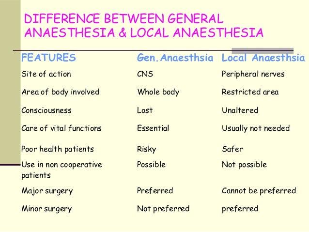 Local anaesthetics Slide 3