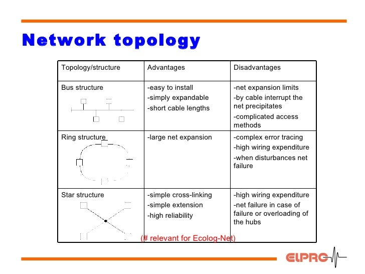 Local area network network topology publicscrutiny Choice Image