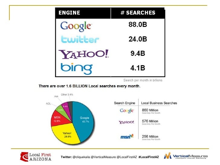 Search Engine Optimization - lardbucket