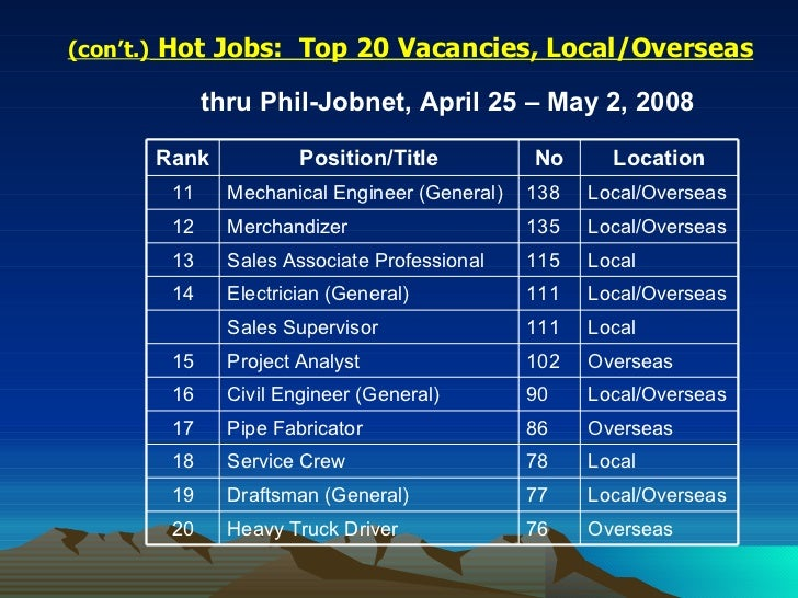Local & global employment prospects (2006 2007)