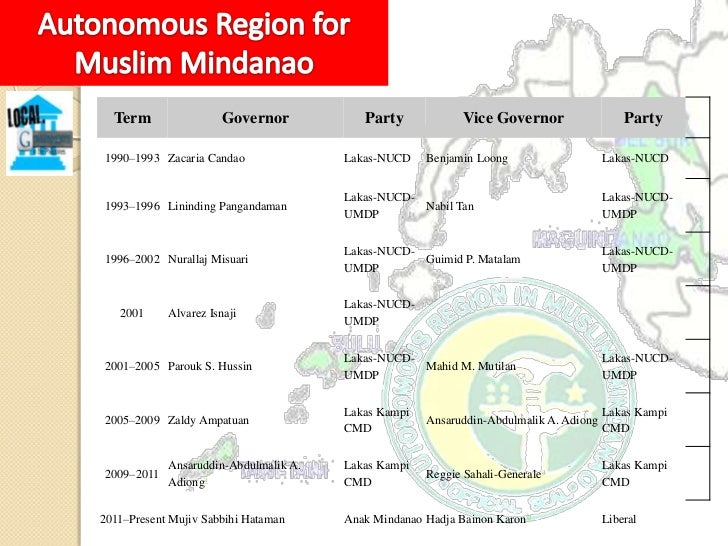 """ARMM powers and basic principlesRA 9054 provides that ARMM """"shall remain an integral andinseparable part of the national t..."""