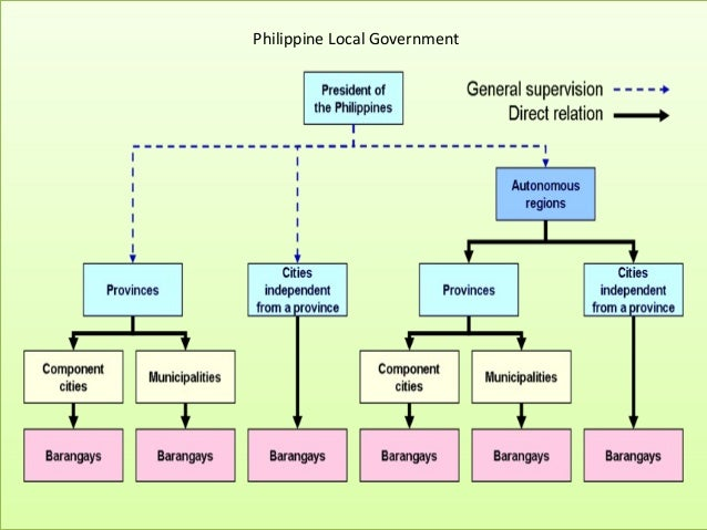political structure of the philippines Political institutions, economic growth, and democracy: the substitute effect  the greater the district magnitude and the more pluralitarian the electoral system is, political polarization and.