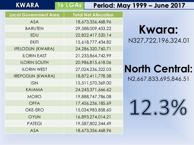 13 LGAsNASARAWA Local Government Area Total Net Allocation AKWANGA 17,985,252,699.09 AWE 20,173,723,526.72 DOMA 20,922,331...