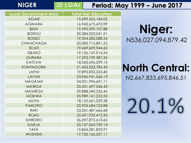 17 LGAsPLATEAU Local Government Area Total Net Allocation AGAIE 19,699,555,184.02 AGWARA 16,942,675,470.99 BIDA 19,395,309...