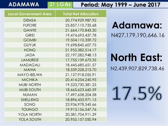 20 LGAsBAUCHI Local Government Area Total Net Allocation ALKALERI 31,289,754,616.44 BAUCHI 38,123,238,301.54 BOGORO 17,593...