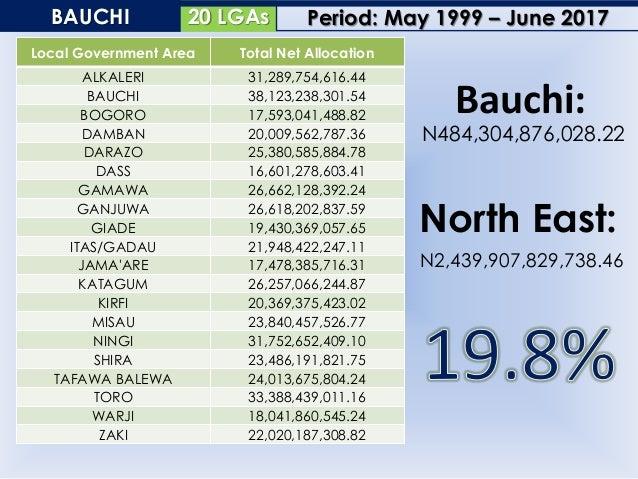 27 LGAsBORNO Local Government Area Total Net Allocation ABADAN 19,968,870,111.90 ASKIRA UBA 20,638,810,107.99 BAMA 27,786,...