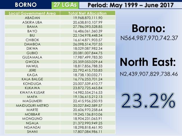 11 LGAsGOMBE Local Government Area Total Net Allocation AKKO 28,690,271,140.51 BALANGA 22,401,392,998.15 BILLIRI 20,675,30...