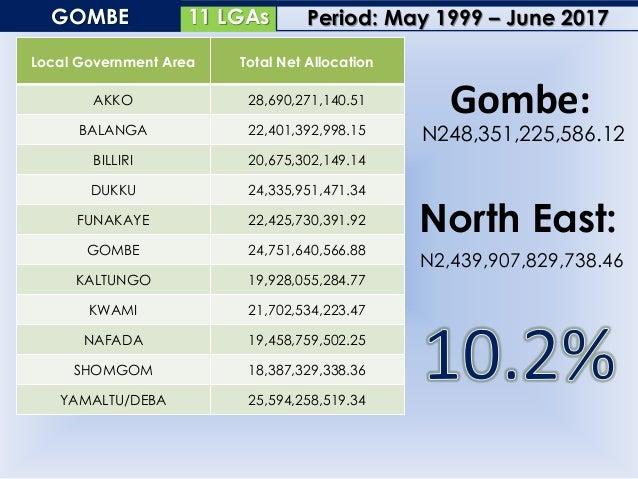16 LGAsTARABA Local Government Area Total Net Allocation ARDO KOLA 18,806,329,961.81 BALI 29,488,728,315.10 DONGA 21,362,3...